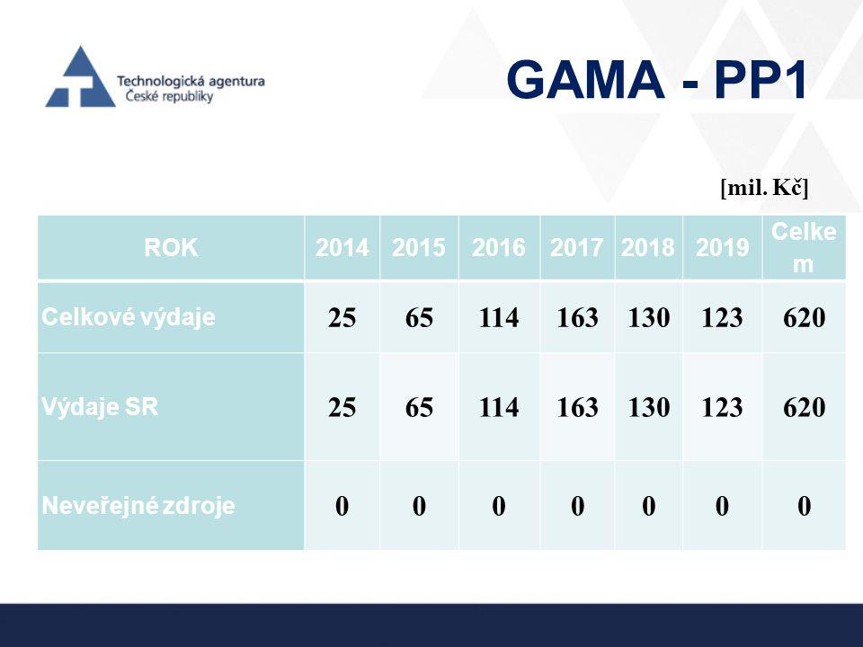 GAMA - PP1 [mil. Kč] ROK. 2014. 2015. 2016. 2017. 2018. 2019. Celkem. Celkové výdaje. 25.